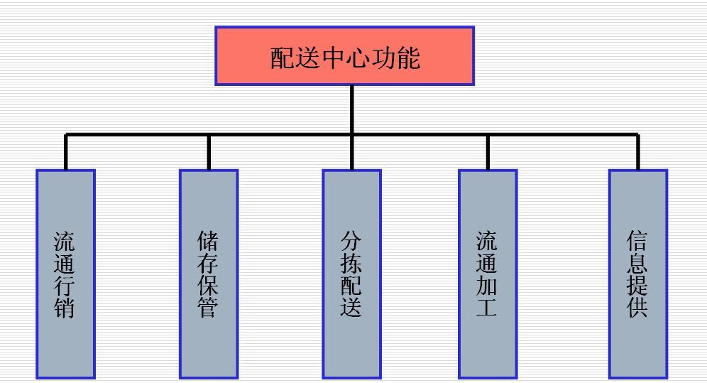 配送中心功能结构图