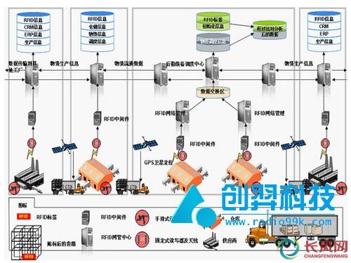 物流仓储系统操作流程